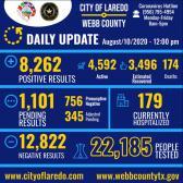 Confirman 374 nuevos casos de COVID-19 en Laredo, Tx en las últimas 24 horas