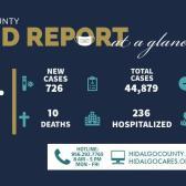 Condado de Hidalgo reporta 726 nuevos casos en las últimas 24 horas