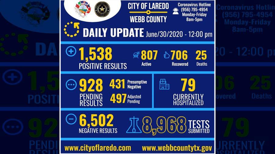 Suman en Laredo, Texas mil 538 casos de Covid-19