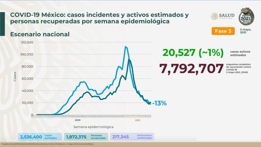 Suma México 2 Millones 349 mil 900 casos de COVID-19