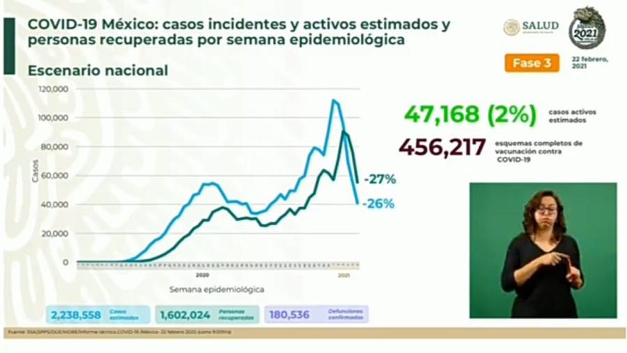 Suma México 2 Millones 043 mil 632 casos de COVID-19