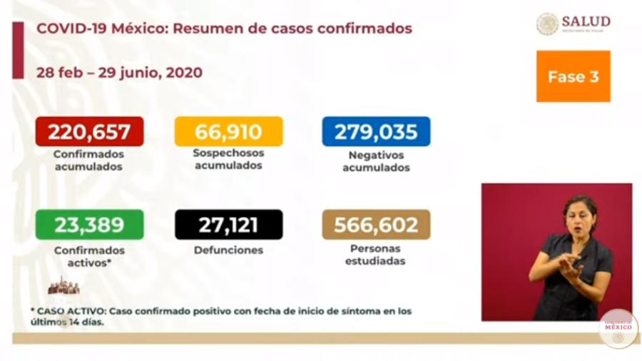Supera México 220 mil casos de COVID-19