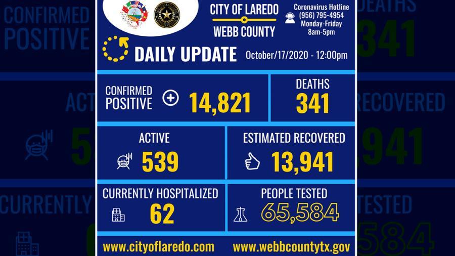 Laredo, Tx confirma 93 nuevos casos de COVID-19