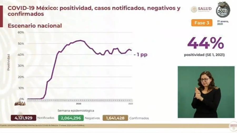 Suma México 1 Millón 641 mil 428 casos de COVID-19