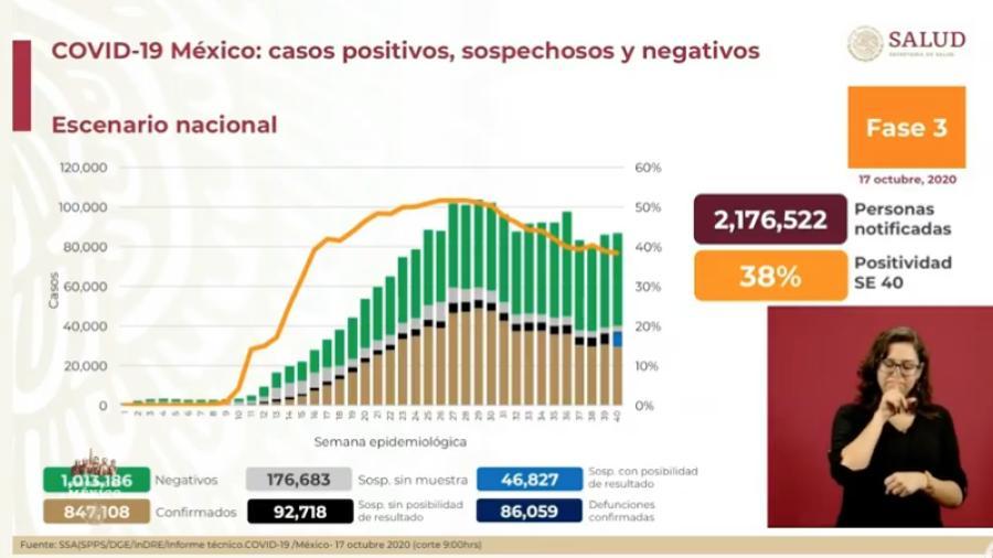 México suma 847 mil casos de COVID-19