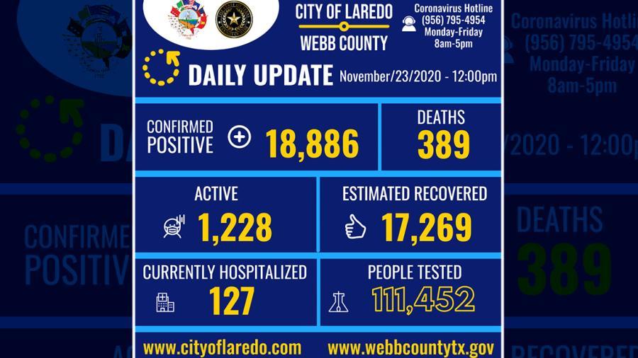 Confirma 65 nuevos casos de COVID-19 en Laredo, TX
