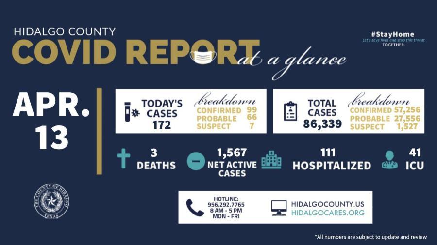 Registra el condado de Hidalgo 172 nuevos casos de COVID-19