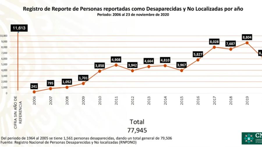 Más de 6 mil personas desaparecidas en 2020: Alejandro Encinas