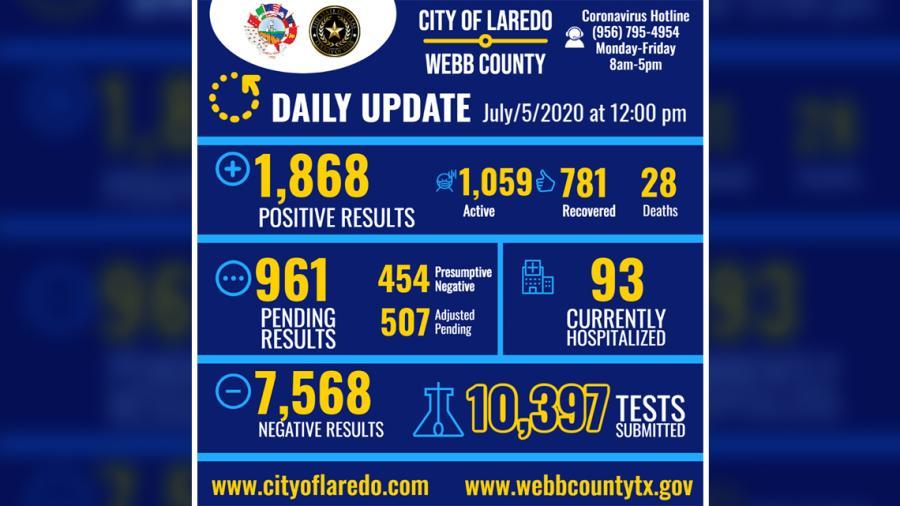 Laredo, TX anuncia 1,868 casos positivos