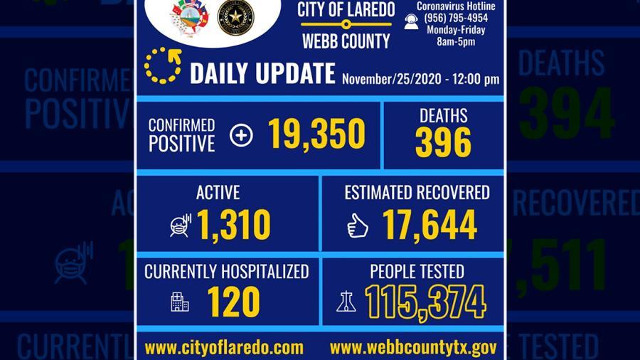 Confirma 146 nuevos casos de COVID-19 en Laredo, TX