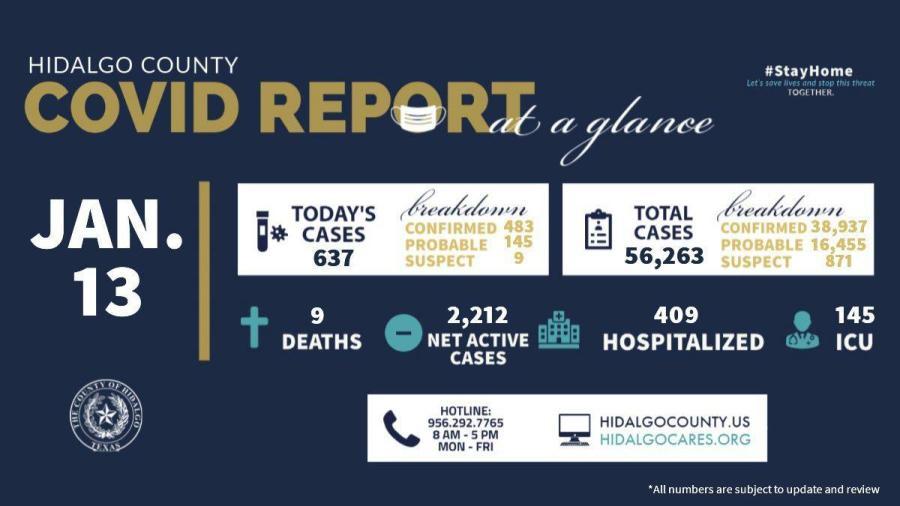 Condado de Hidalgo registra 637 nuevos casos de COVID-19