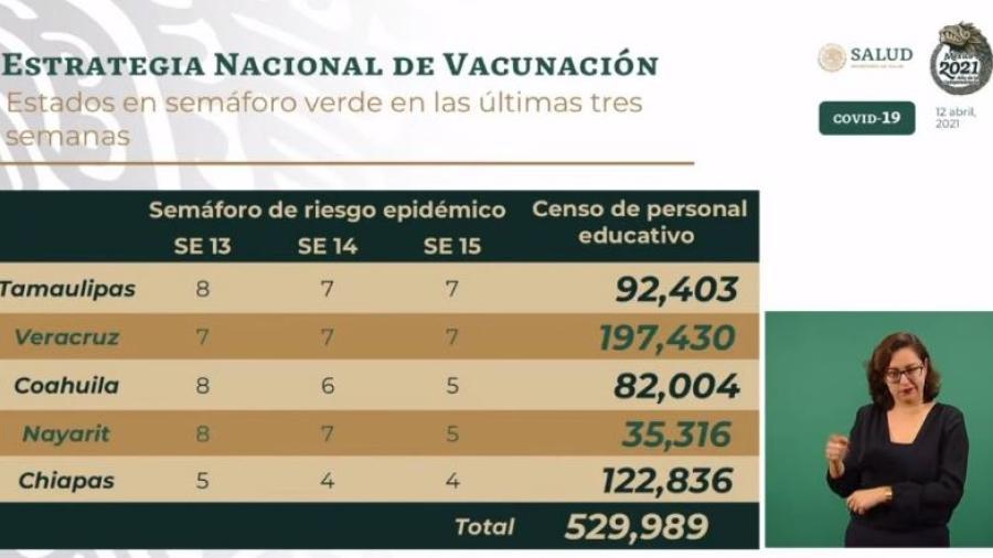 Personal educativo en Tamaulipas y 4 entidades más comenzará a ser vacunados a finales de abril: Ssa