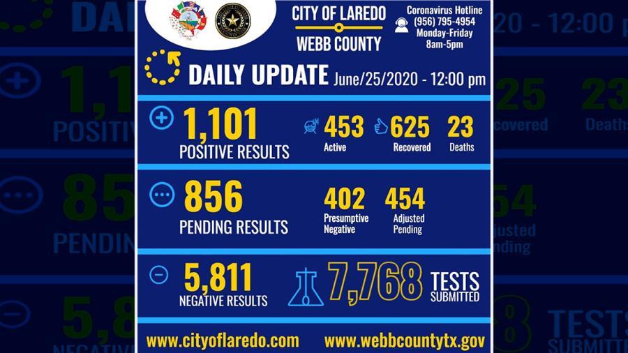 Laredo, TX registra 56 casos nuevos de coronavirus