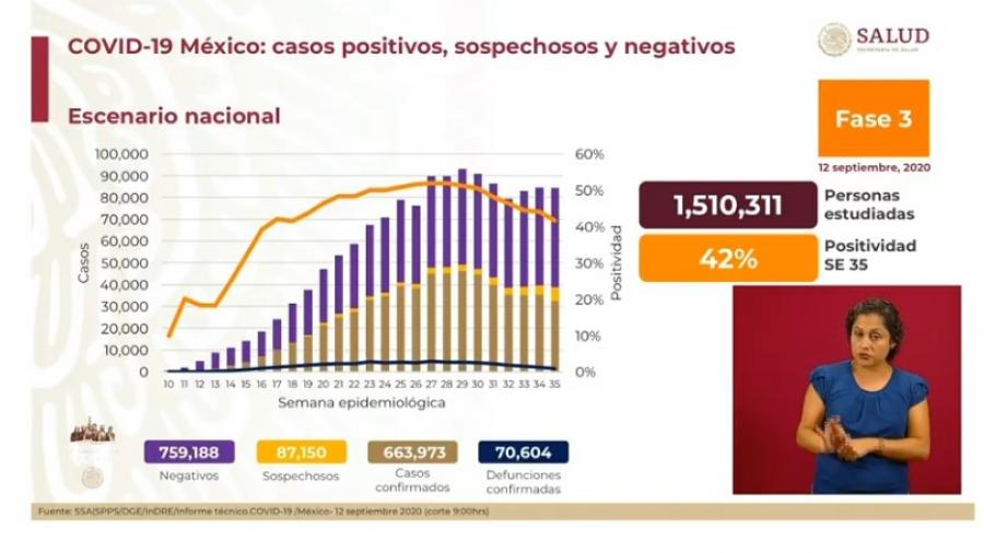 México suma 663 mil casos de COVID-19