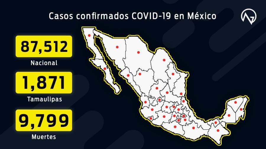 Suman 87,512 casos confirmados y 9,779 decesos por COVID-19 en México