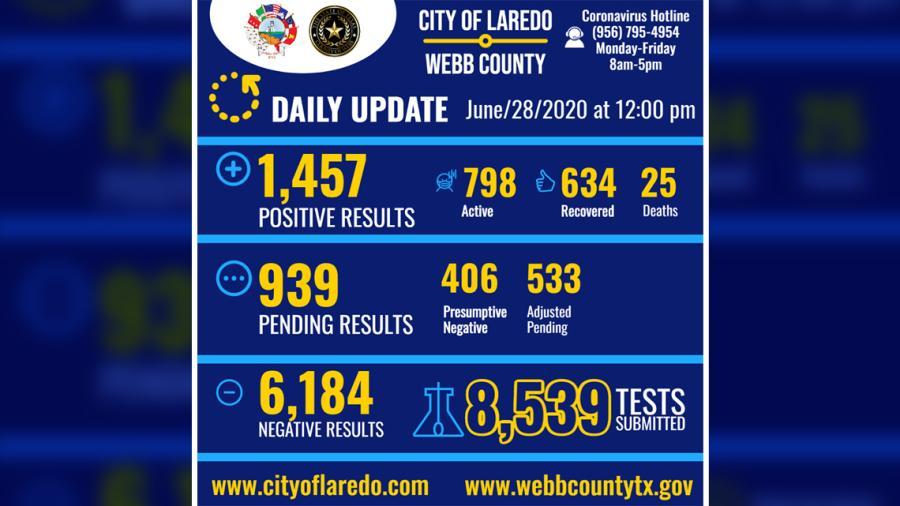 Laredo, TX reporta 18 casos más positivos