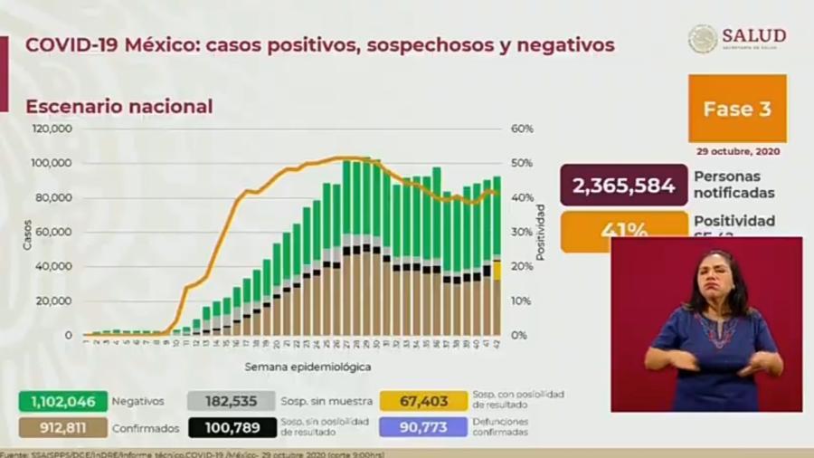 Suma México 912 mil 811 casos de COVID-19