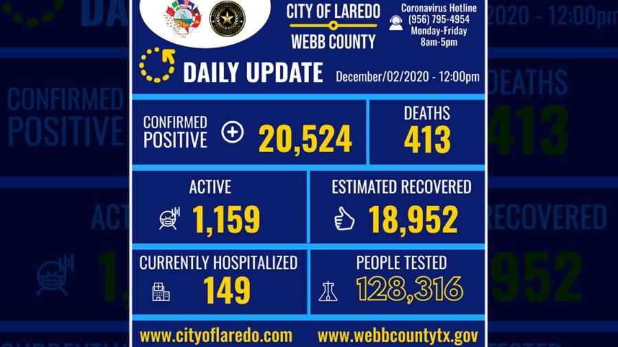 Confirma Laredo, TX 244 nuevos casos de COVID-19