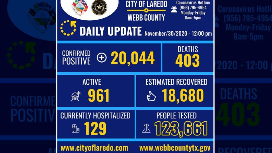 Confirman 241  nuevos casos de COVID-19 en Laredo, TX