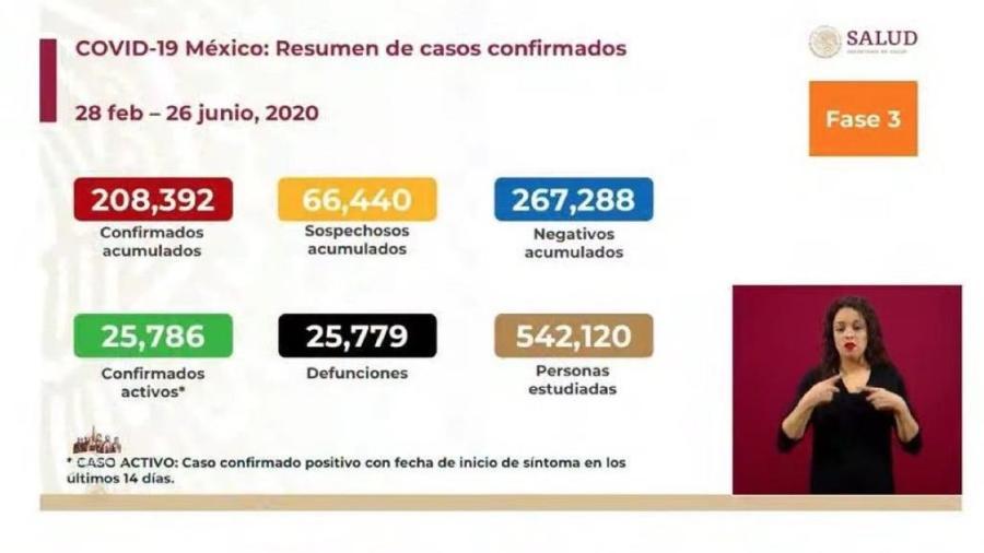 México suma 208,392 casos confirmados de COVID-19