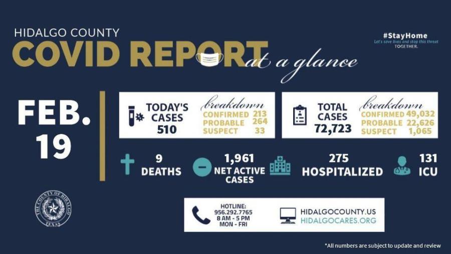 Condado de Hidalgo registra 510 nuevos casos de COVID-19