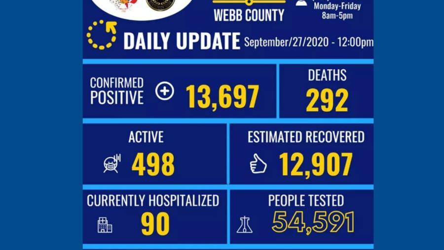 Se eleva a 13 mil 697 los casos de COVID-19 en Laredo, TX