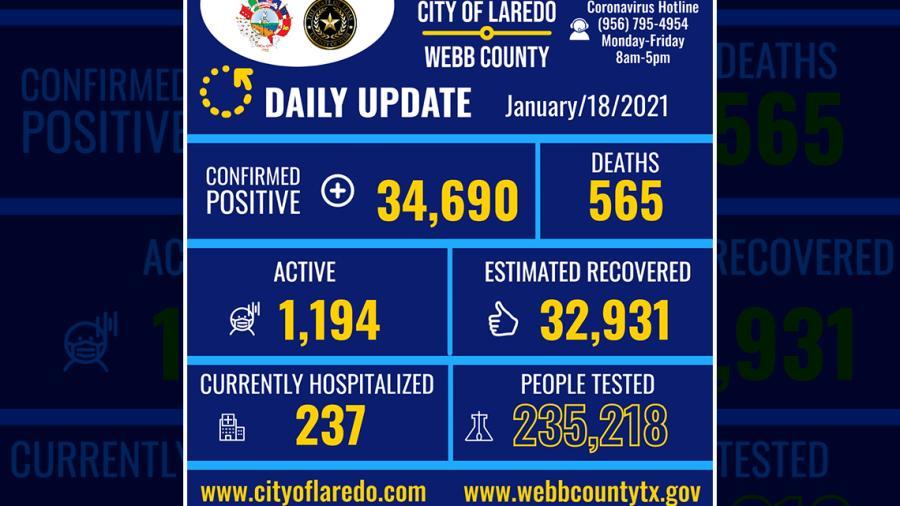 Confirman 191 nuevos casos de COVID-19 en Laredo, TX