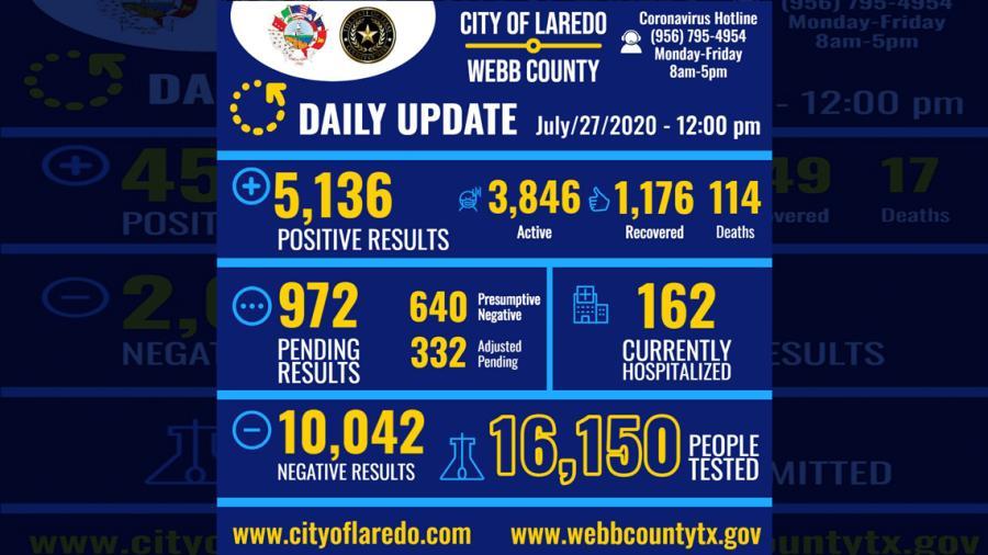 Confirman 55 nuevos casos de COVID-19 en Laredo, Tx