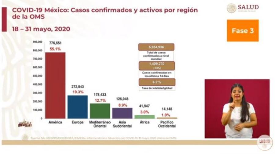 México suma 90, 664 casos confirmados y 9, 930 defunciones por COVID-19