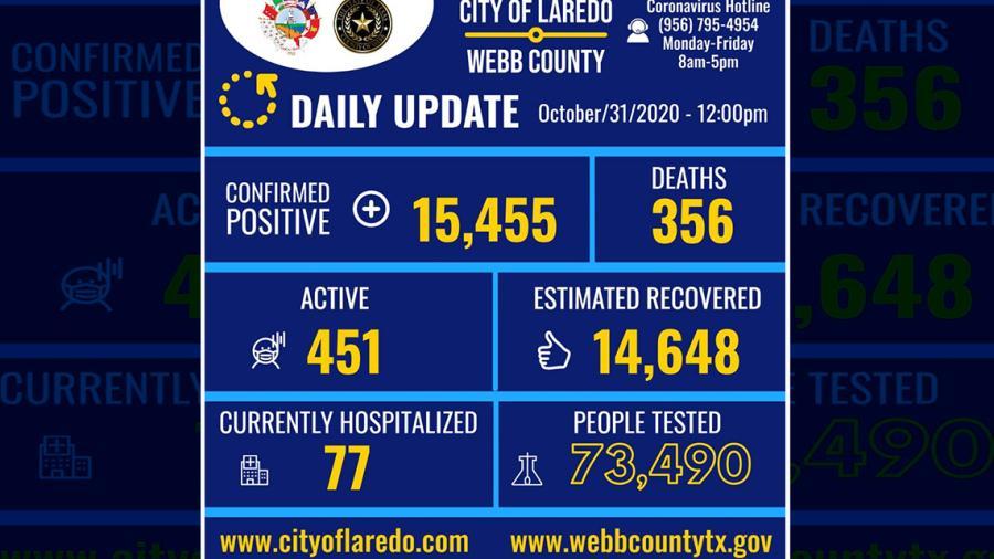 Confirman 42 nuevos casos de COVID-19 en Laredo, Tx