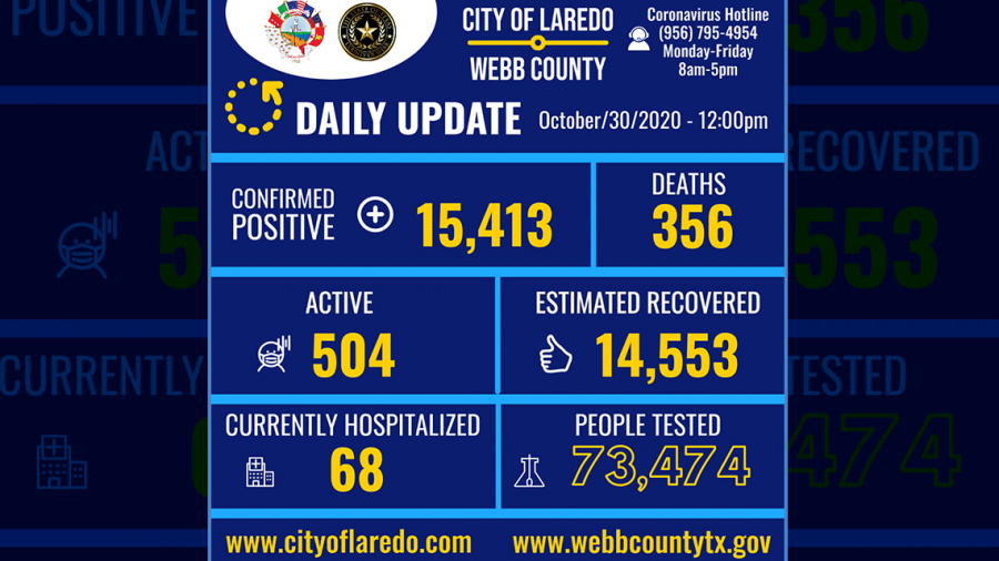 Laredo, Tx confirma 42 nuevos casos de COVID-19