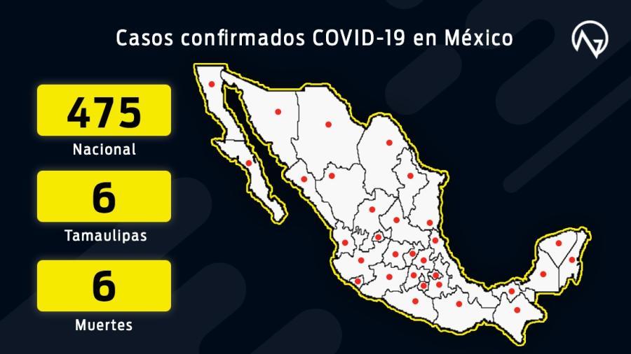 6 muertes por coronavirus y 475 casos confirmados en México
