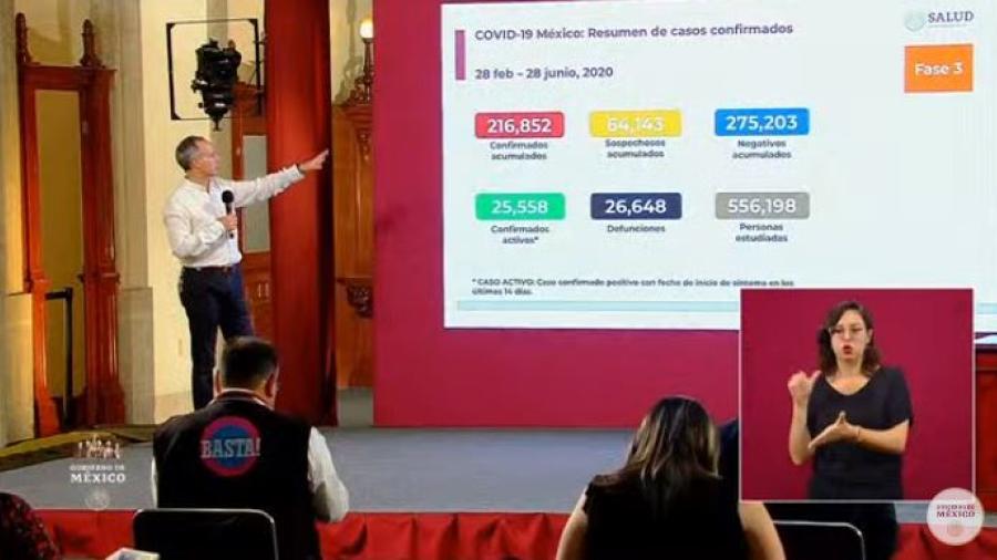 México suma 218,852 casos confirmados y 26, 648 defunciones por COVID-19