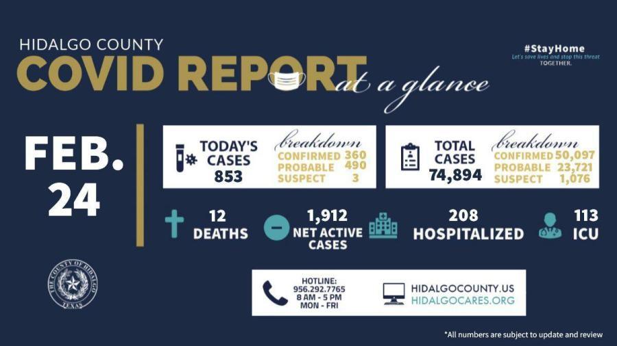 Condado de Hidalgo registra 853 nuevos casos de COVID-19