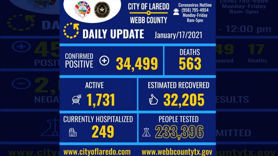 Confirman 177 nuevos casos de COVID-19 en Laredo, TX