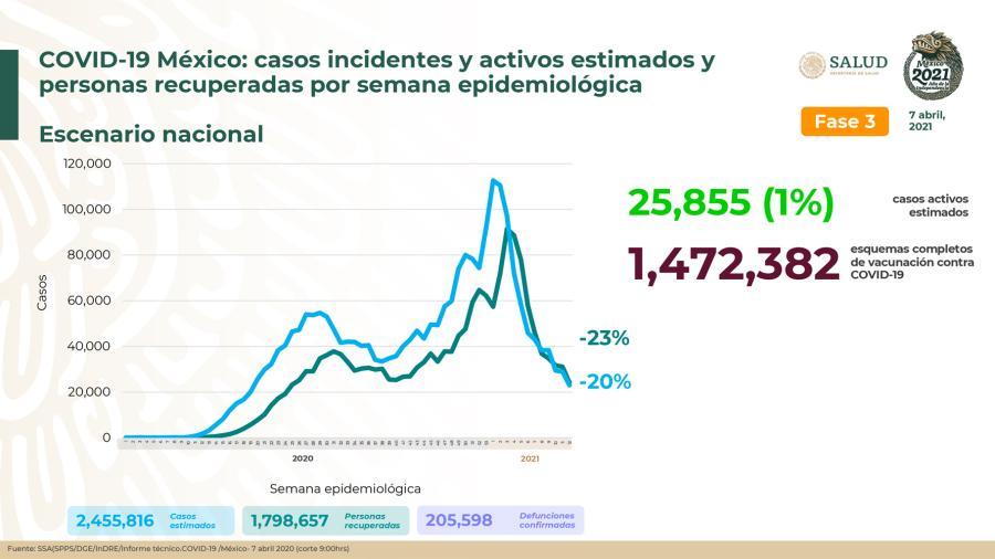 Suma México 2 Millones 261 mil 879 casos de COVID-19